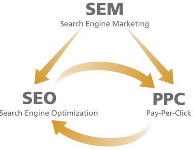 SEM-SEO-Google-adwords